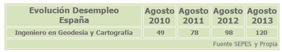 201308_DesempleoIngenieroGeodesia